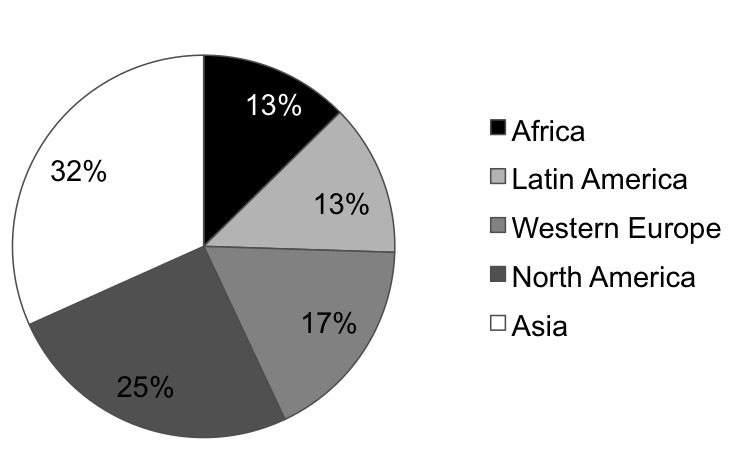 World percentage of all women who are in construction