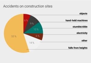 Overview from accidents on construction sites